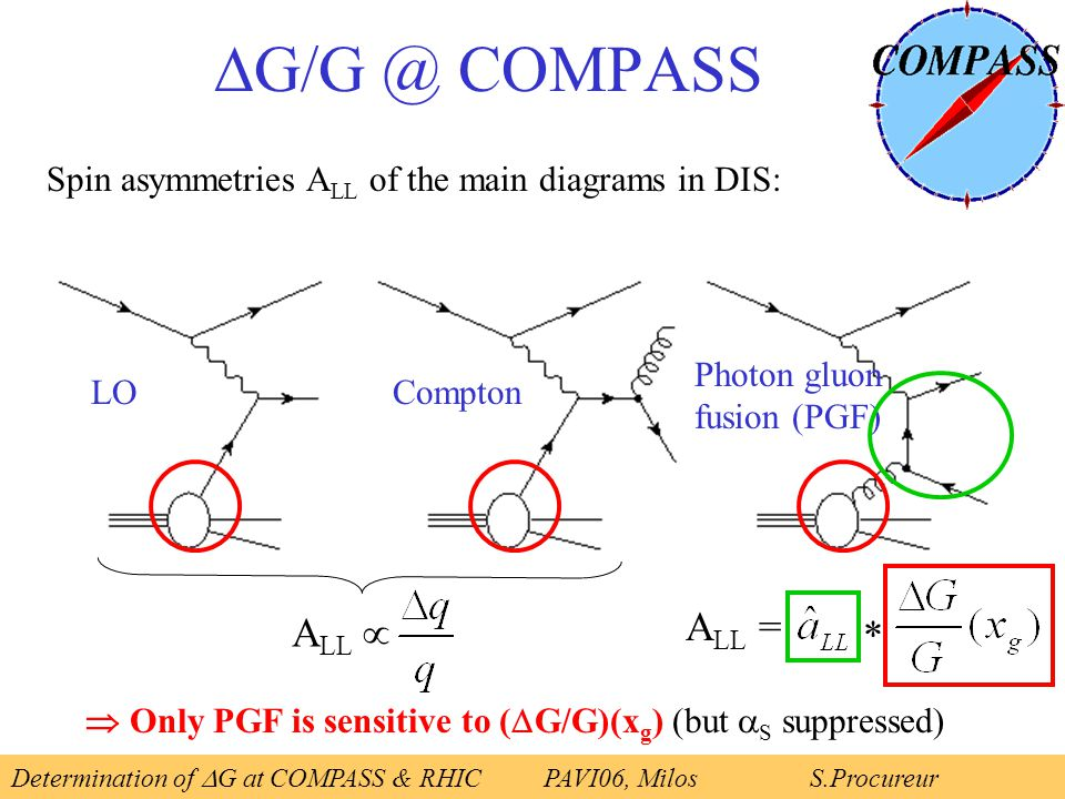  G/G @ COMPASS LOCompton Photon gluon fusion (PGF) Spin asymmetries A LL of the main diagrams in DIS:  Only PGF is sensitive to (  G/G)(x g ) (but  S suppressed) A LL = * A LL  Determination of  G at COMPASS & RHICPAVI06, Milos S.Procureur