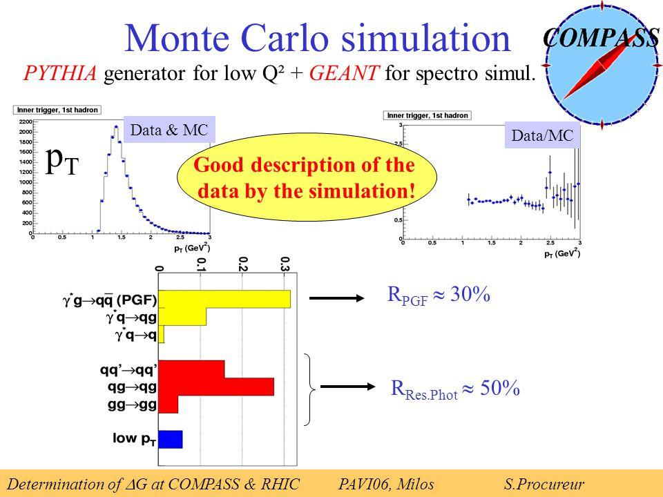 pTpT Monte Carlo simulation PYTHIA generator for low Q² + GEANT for spectro simul.