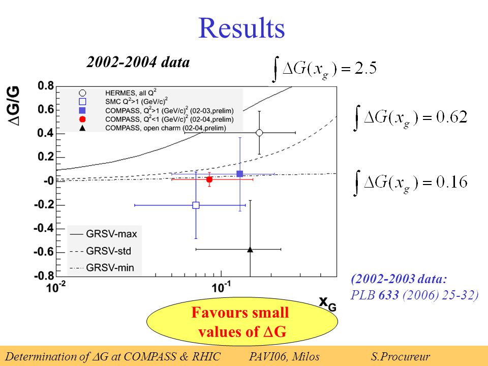 Results Determination of  G at COMPASS & RHICPAVI06, Milos S.Procureur 2002-2004 data (2002-2003 data: PLB 633 (2006) 25-32) Favours small values of  G