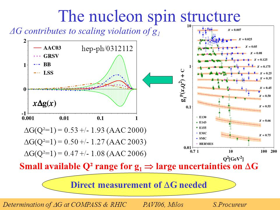 The nucleon spin structure ΔG contributes to scaling violation of g 1 ΔG(Q²=1) = 0.53 +/- 1.93 (AAC 2000) ΔG(Q²=1) = 0.50 +/- 1.27 (AAC 2003) ΔG(Q²=1) = 0.47 +/- 1.08 (AAC 2006) Small available Q² range for g 1  large uncertainties on  G Direct measurement of  G needed Determination of  G at COMPASS & RHICPAVI06, Milos S.Procureur hep-ph/0312112