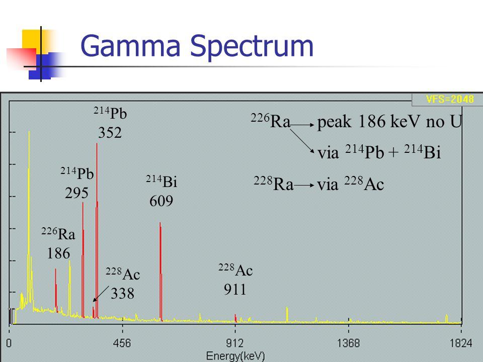 Gamma Spectrum 226 Ra peak 186 keV no U via 214 Pb + 214 Bi 228 Ra via 228 Ac 226 Ra 186 214 Bi 609 228 Ac 911 228 Ac 338 214 Pb 295 214 Pb 352