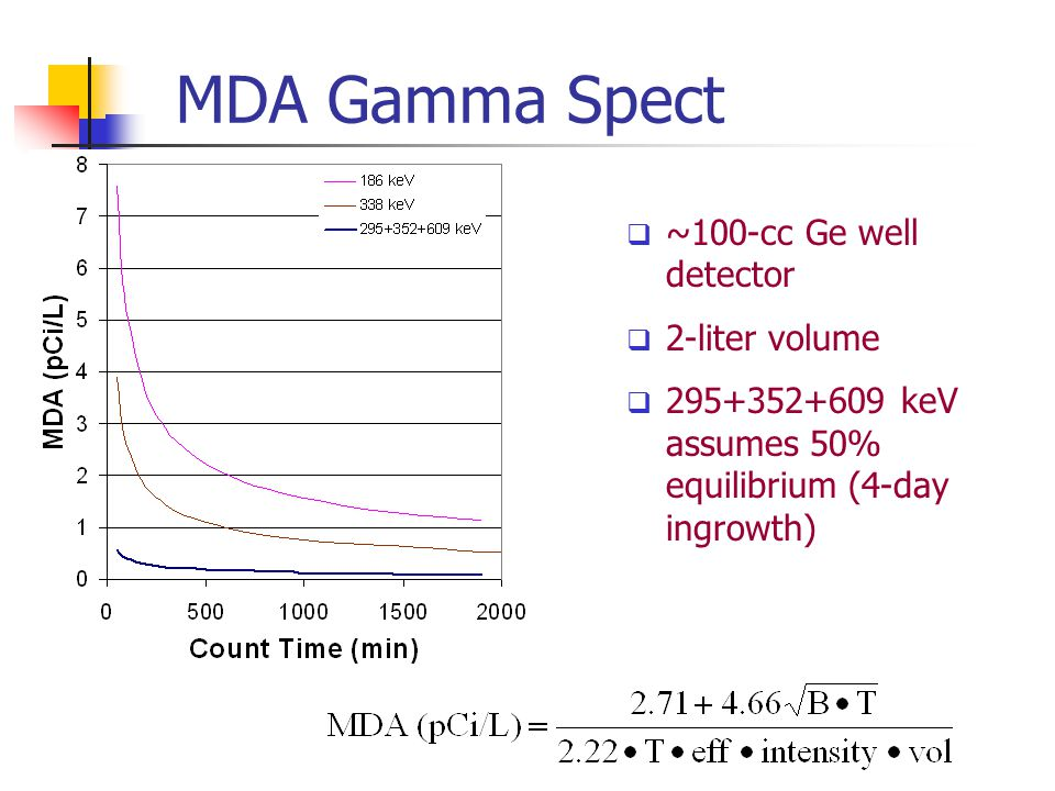 MDA Gamma Spect  ~100-cc Ge well detector  2-liter volume  295+352+609 keV assumes 50% equilibrium (4-day ingrowth)