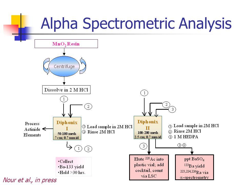 Alpha Spectrometric Analysis Nour et al., in press