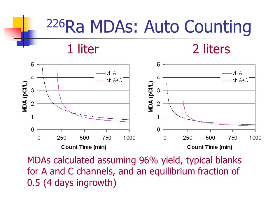 226 Ra MDAs: Auto Counting 1 liter2 liters MDAs calculated assuming 96% yield, typical blanks for A and C channels, and an equilibrium fraction of 0.5 (4 days ingrowth)