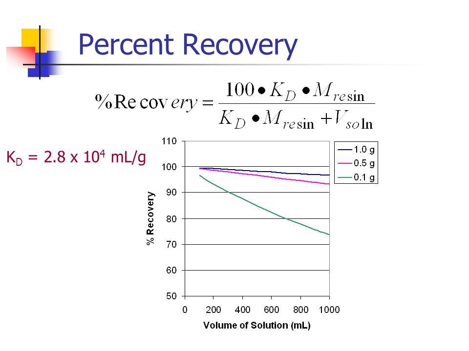Percent Recovery K D = 2.8 x 10 4 mL/g