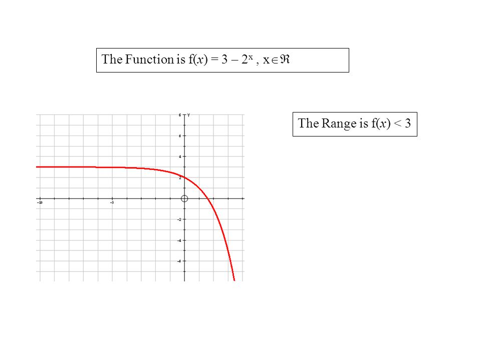 f x g(f(x)) = gf(x) g f(x) Finding gf(x) Note: gf(x) does not mean g(x) times f(x).