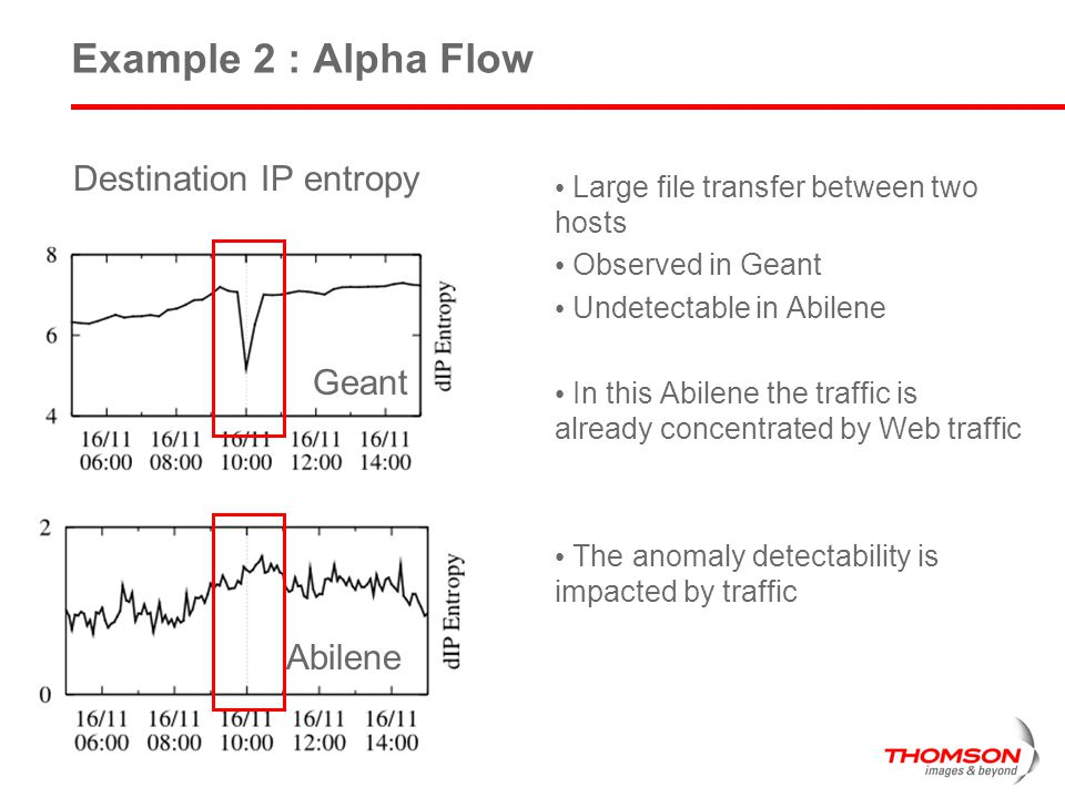 11 Example 2 : Alpha Flow Destination IP entropy Abilene Large file transfer between two hosts Observed in Geant Undetectable in Abilene In this Abilene the traffic is already concentrated by Web traffic The anomaly detectability is impacted by traffic Geant