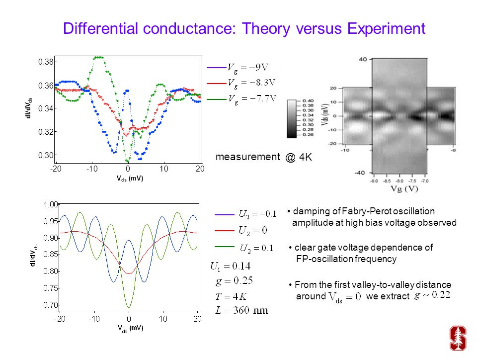 Differential conductance: Theory versus Experiment @ 4K measurement damping of Fabry-Perot oscillation amplitude at high bias voltage observed clear g