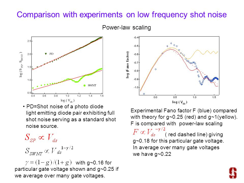 Comparison with experiments on low frequency shot noise PD=Shot noise of a photo diode light emitting diode pair exhibiting full shot noise serving as
