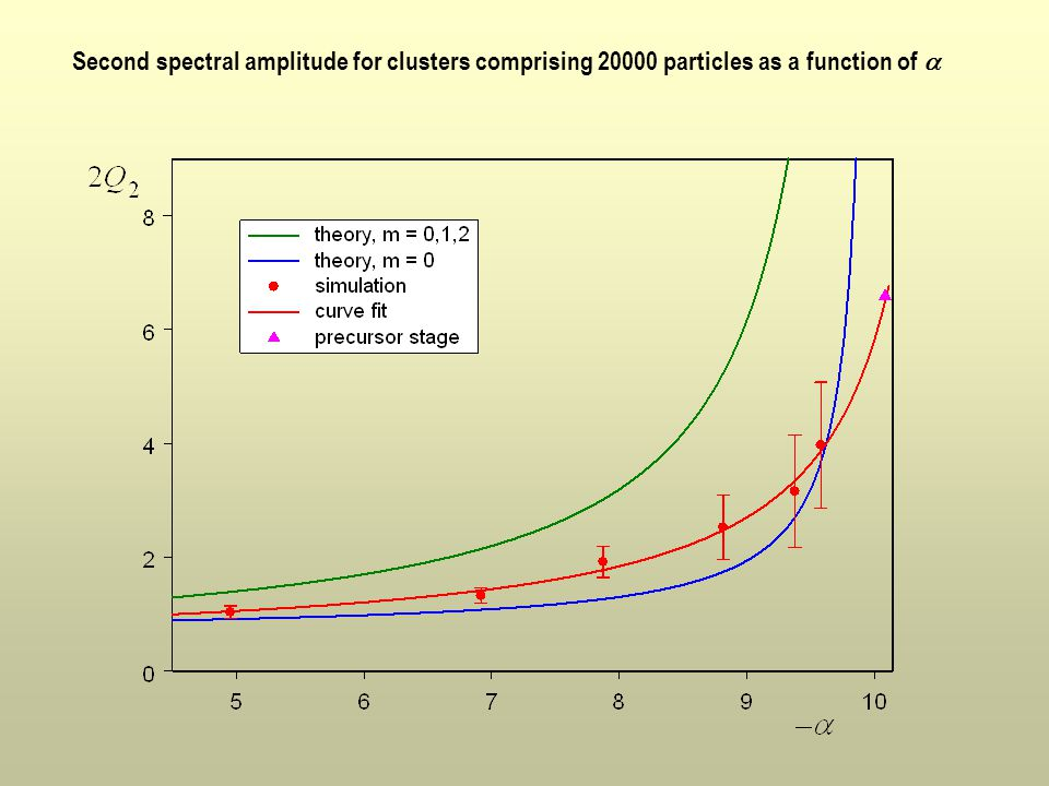 Second spectral amplitude for clusters comprising 20000 particles as a function of 
