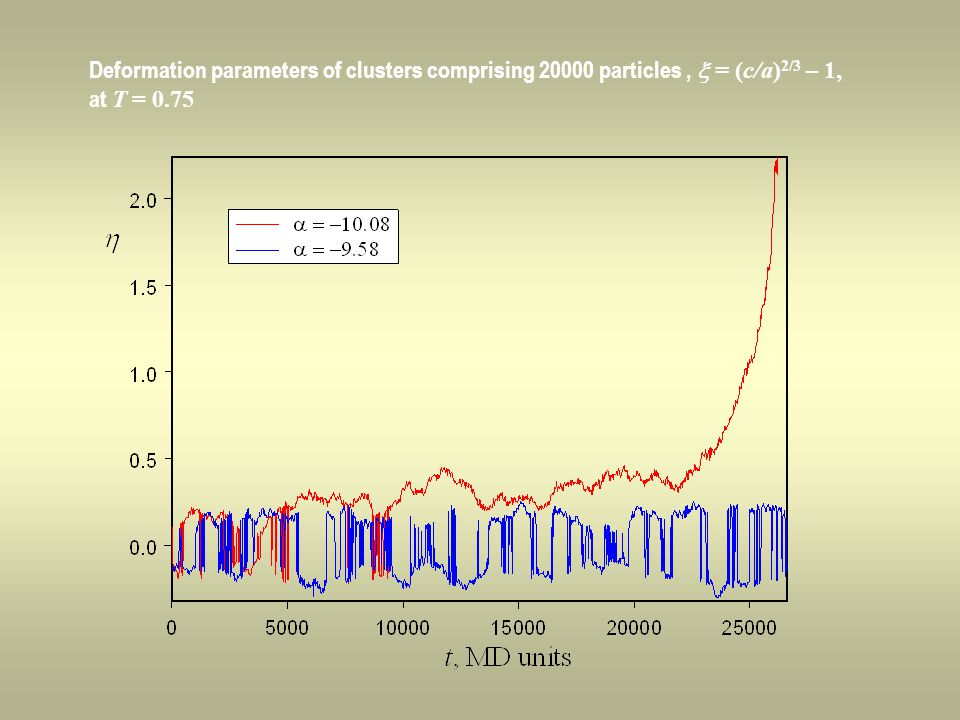 Deformation parameters of clusters comprising 20000 particles,  = (c/a) 2/3 – 1, at T = 0.75