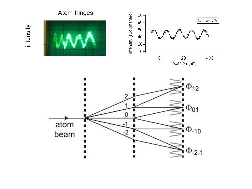 Atom fringes intensity