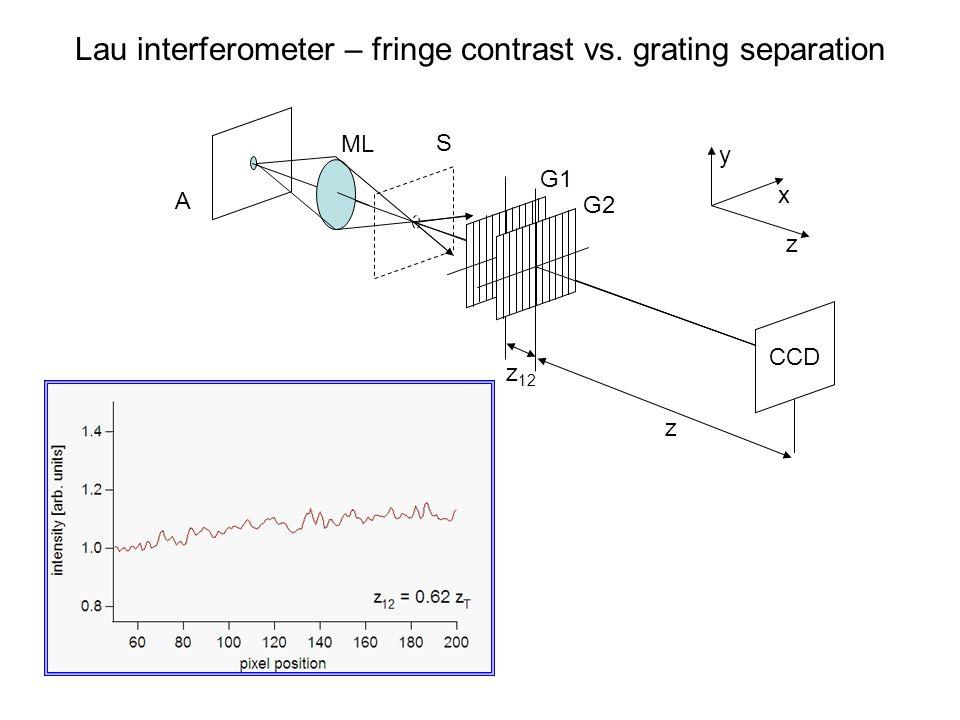 z 12 A z ML S G1 G2 x y z CCD Lau interferometer – fringe contrast vs. grating separation