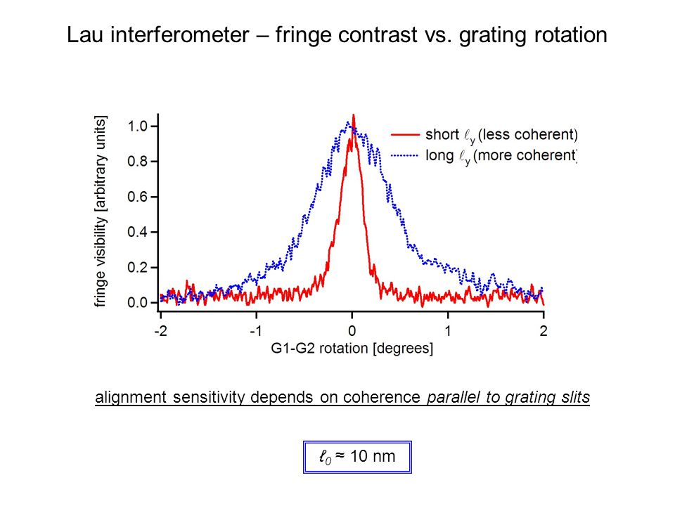 Lau interferometer – fringe contrast vs. grating rotation alignment sensitivity depends on coherence parallel to grating slits ℓ 0 ≈ 10 nm
