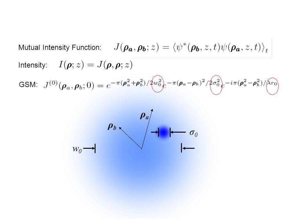 Mutual Intensity Function: Intensity: GSM: w0w0 σ0σ0 ρaρa ρbρb