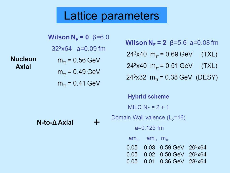 Lattice parameters Wilson N F = 0 β=6.0 32 3 x64 a=0.09 fm m π = 0.56 GeV m π = 0.49 GeV m π = 0.41 GeV Wilson N F = 2 β=5.6 a=0.08 fm 24 3 x40 m π =