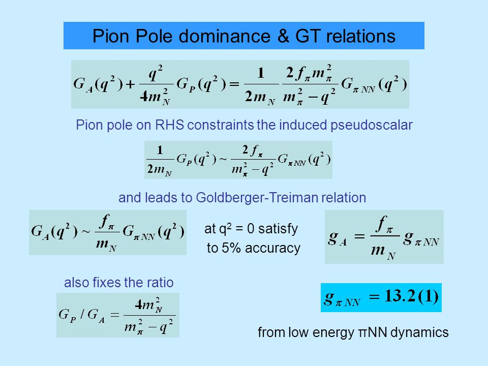 Pion Pole dominance & GT relations Pion pole on RHS constraints the induced pseudoscalar and leads to Goldberger-Treiman relation at q 2 = 0 satisfy to 5% accuracy from low energy πΝΝ dynamics also fixes the ratio