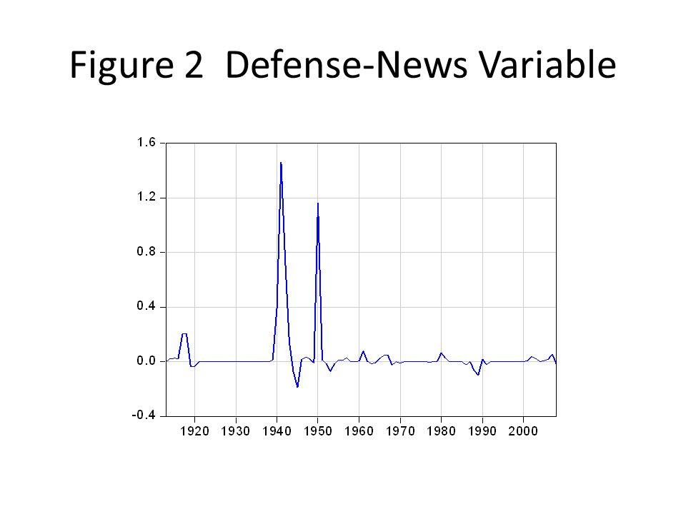 Figure 2 Defense-News Variable