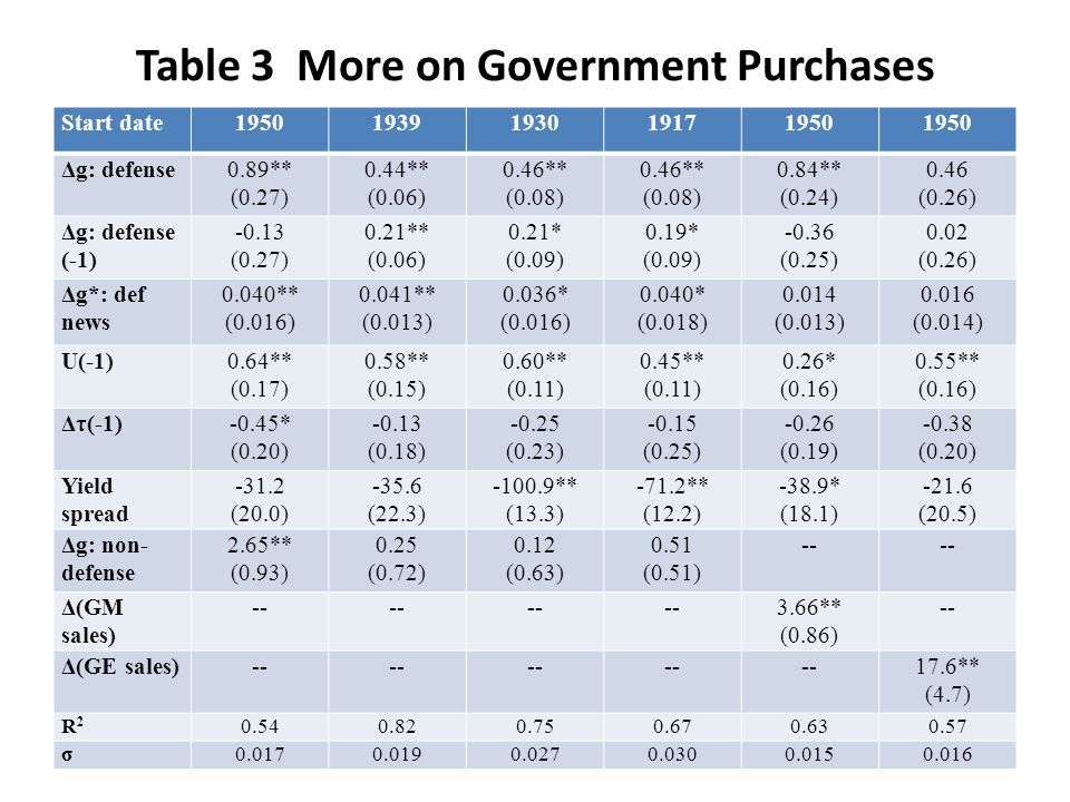 Table 3 More on Government Purchases Start date19501939193019171950 Δg: defense0.89** (0.27) 0.44** (0.06) 0.46** (0.08) 0.46** (0.08) 0.84** (0.24) 0