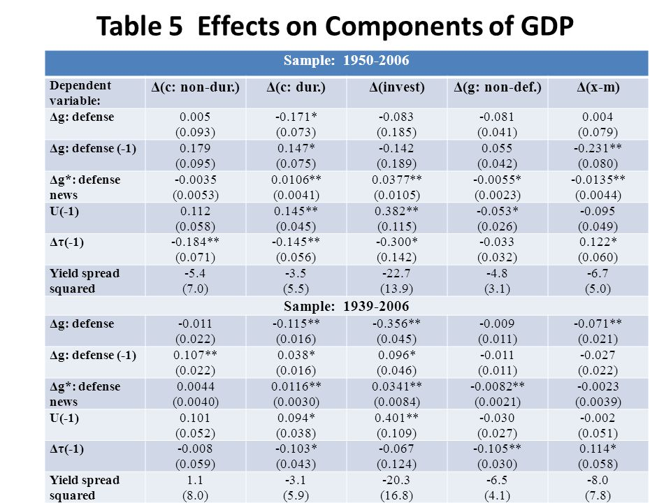Table 5 Effects on Components of GDP Sample: 1950-2006 Dependent variable: Δ(c: non-dur.)Δ(c: dur.)Δ(invest)Δ(g: non-def.)Δ(x-m) Δg: defense0.005 (0.0