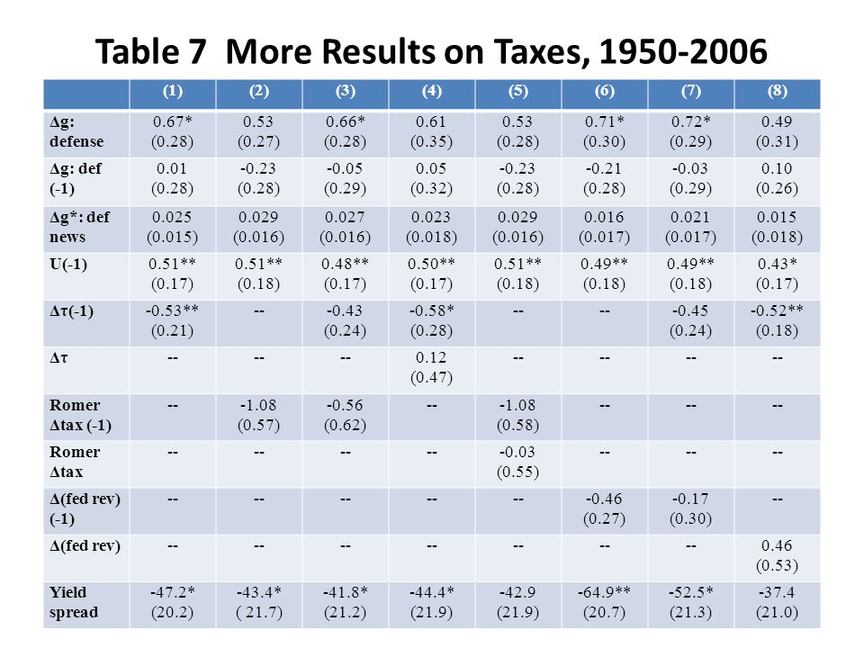 Table 7 More Results on Taxes, 1950-2006 (1)(2)(3)(4)(5)(6)(7)(8) Δg: defense 0.67* (0.28) 0.53 (0.27) 0.66* (0.28) 0.61 (0.35) 0.53 (0.28) 0.71* (0.3