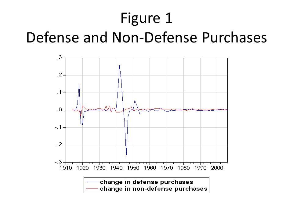 Figure 1 Defense and Non-Defense Purchases