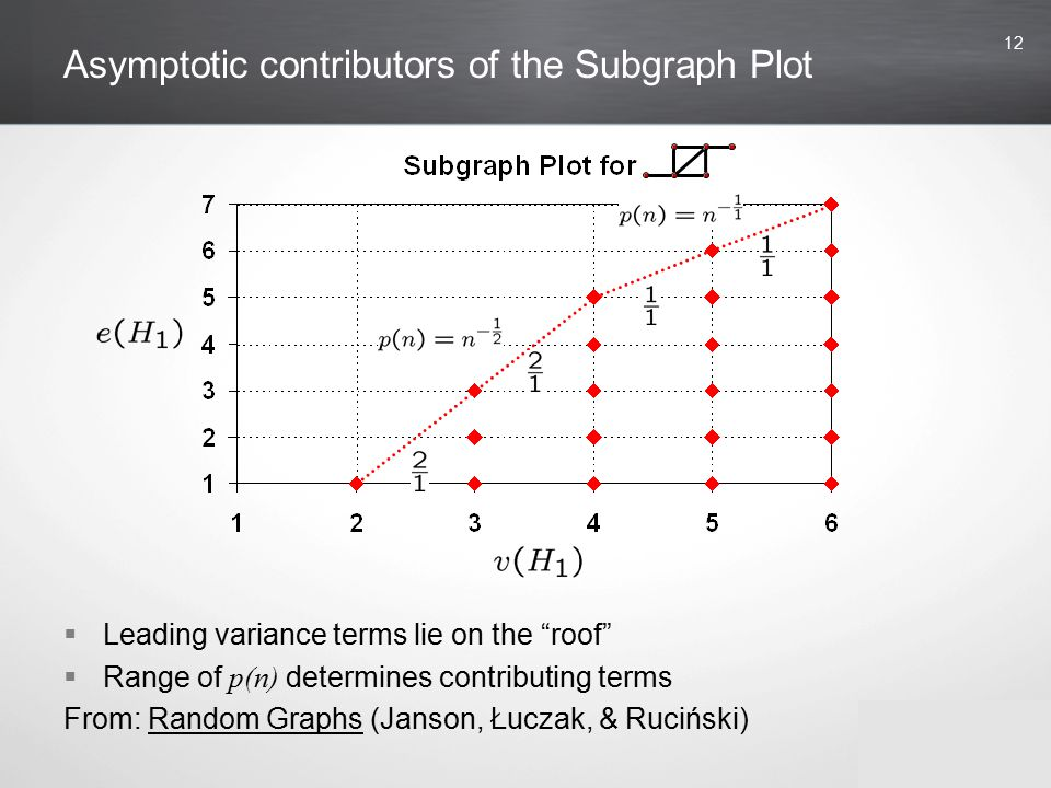 12 Asymptotic contributors of the Subgraph Plot  Leading variance terms lie on the roof  Range of p(n) determines contributing terms From: Random Graphs (Janson, Łuczak, & Ruciński)
