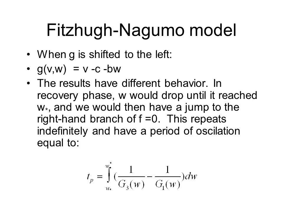 When g is shifted to the left: g(v,w) = v -c -bw The results have different behavior.