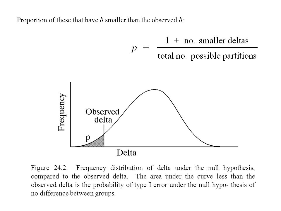 The test statistic, T is: where m  and s  are the mean and standard deviation of  under the null hypothesis.