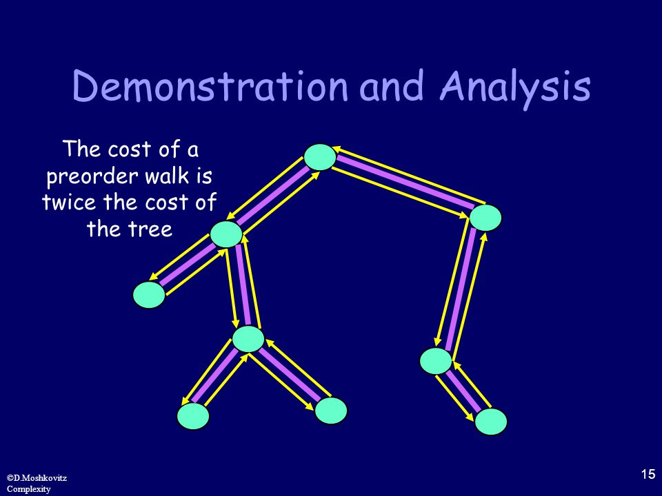 15 ©D.Moshkovitz Complexity Demonstration and Analysis The cost of a preorder walk is twice the cost of the tree