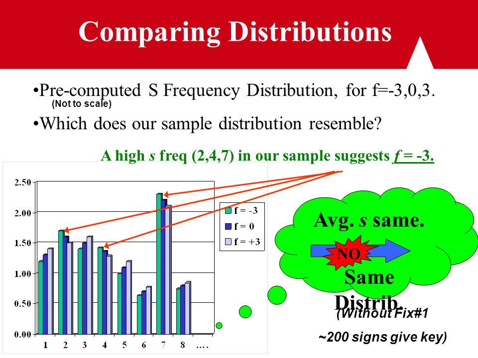 Comparing Distributions Avg. s same. Same Distrib.