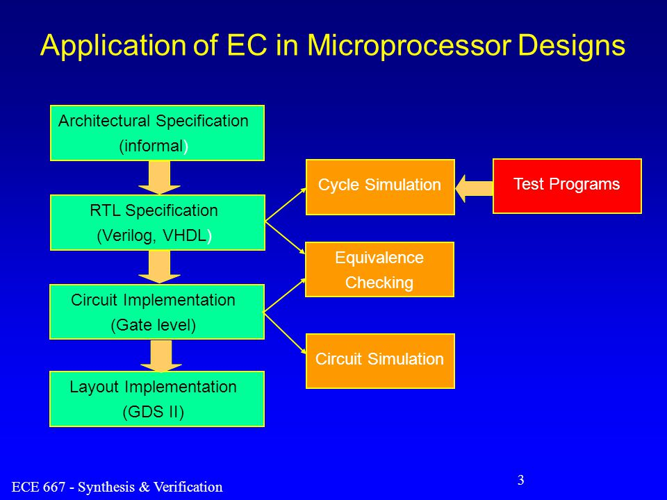 ECE 667 - Synthesis & Verification 4 Application of EC in ASIC Designs RTL Specification Cell-Based Synthesis Standard Cell Implementation Engineering Changes (ECOs) Equivalence Checking Final Implementation Equivalence Checking