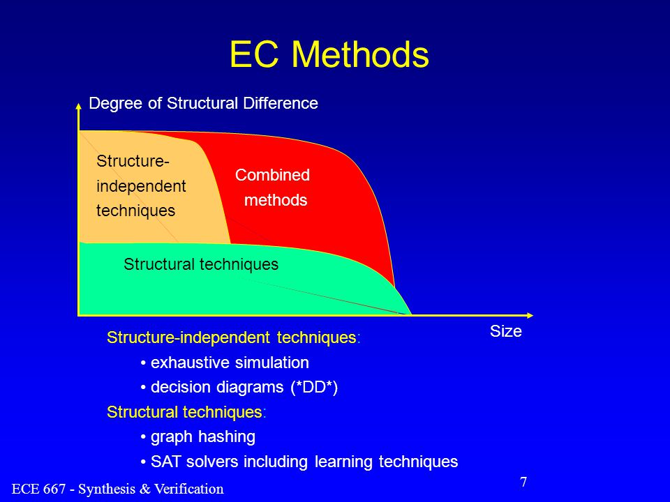 ECE 667 - Synthesis & Verification 8 Functional (structure-independent) Methods Decompose each function into functional blocks –represent each block as a BDD (partitioned BDD method) –define cut-points (z) –verify equivalence of blocks at cut-points starting at primary inputs F f2f2 f1f1 z x y G g2g2 g1g1 z x y