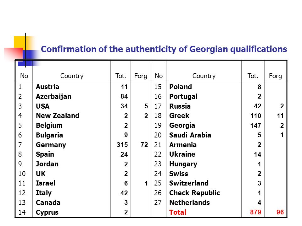 Confirmation of the authenticity of Georgian qualifications NoCountryTot.ForgNoCountryTot.Forg 1 2 3 4 5 6 7 8 9 10 11 12 13 14 Austria Azerbaijan USA New Zealand Belgium Bulgaria Germany Spain Jordan UK Israel Italy Canada Cyprus1 84 34 2 9 315 24 2 6 42 3 2 5 2 72 1 15 16 17 18 19 20 21 22 23 24 25 26 27 Poland Portugal Russia Greek Georgia Saudi Arabia Armenia Ukraine Hungary Swiss Switzerland Check Republic Netherlands Total 8 2 42 110 147 5 2 14 1 2 3 1 4 879 2 11 2 1 96