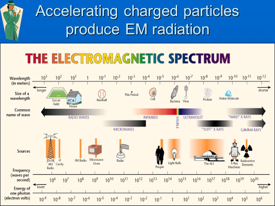 pattern characteristic of charged particle(s) producing it White light from incandescent lightbulb produced all colors of light White light from incandescent lightbulb produced all colors of light Light from gas tube (neon, mercury, etc) produces only some colors Light from gas tube (neon, mercury, etc) produces only some colors http://www.dnr.sc.gov/ael/personals/pjpb/lecture/spectrum.gif http://fuse.pha.jhu.edu/~wpb/spectroscopy/basics.htmlttp://fuse.pha.jhu.edu/~wpb/spectroscopy/basics.html