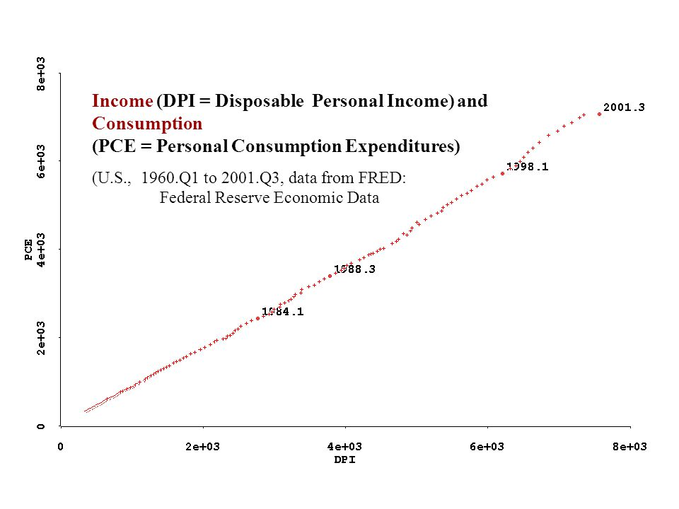Income (DPI = Disposable Personal Income) and Consumption (PCE = Personal Consumption Expenditures) (U.S., 1960.Q1 to 2001.Q3, data from FRED: Federal