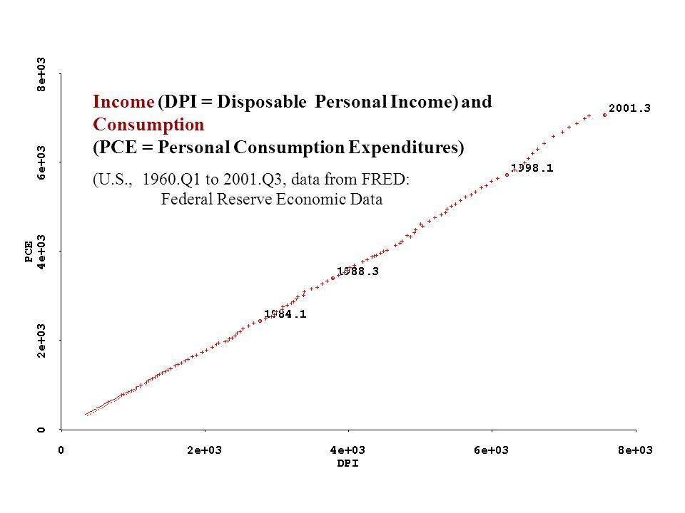 Regression line: PCE = - 71.23 + 0.93 DPI