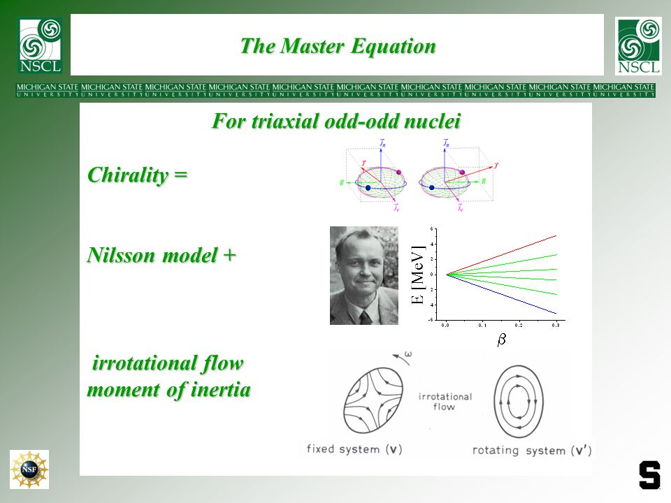 The Master Equation For triaxial odd-odd nuclei Chirality = Nilsson model + irrotational flow irrotational flow moment of inertia b E [MeV]