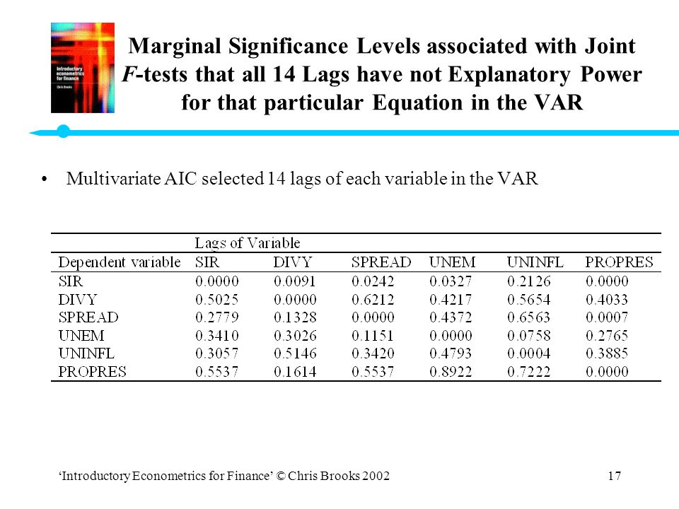 'Introductory Econometrics for Finance' © Chris Brooks 200217 Marginal Significance Levels associated with Joint F-tests that all 14 Lags have not Exp