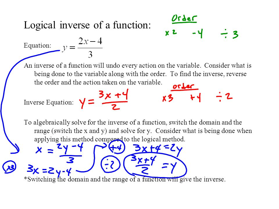 Expressing Inverses: If is a function and is the inverse of the function then.
