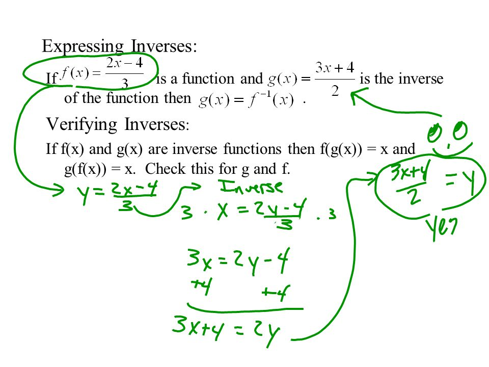 Example 3: Show that the functions are inverse functions of each other.