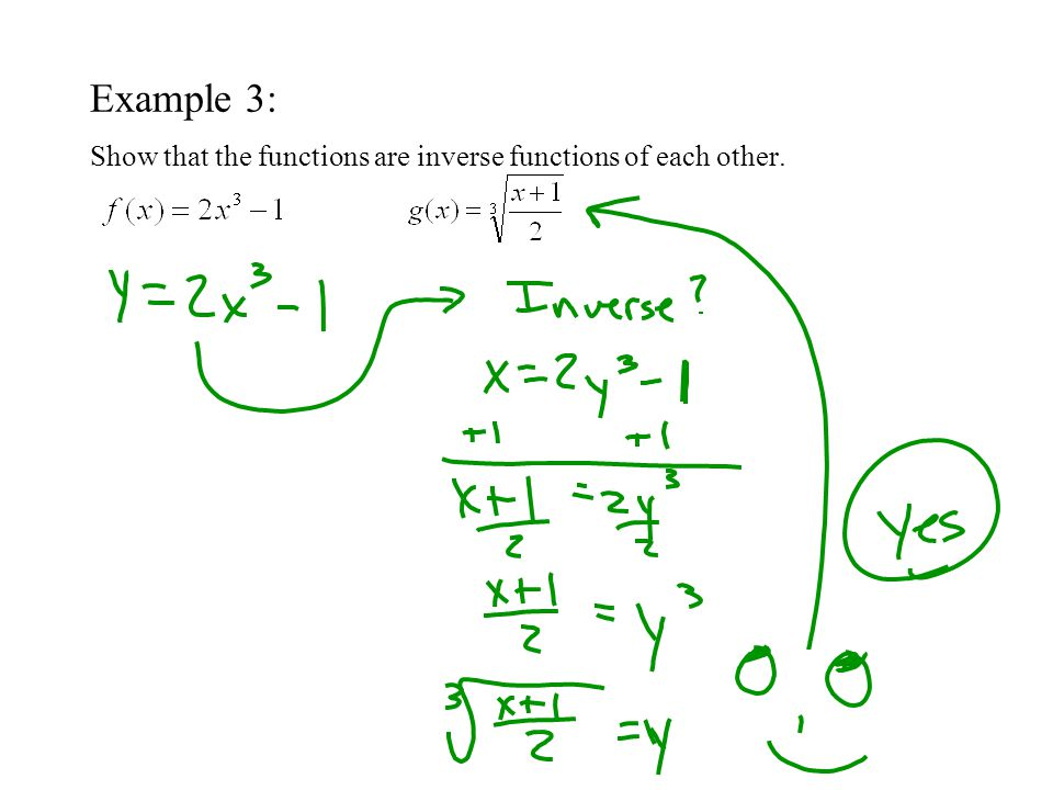 Example 5: Verify that the functions f and g from example 3 are inverse functions of each other graphically.