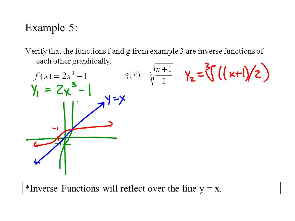 Existence of an Inverse Function In order for an equation to represent a function, it must pass the vertical line test.