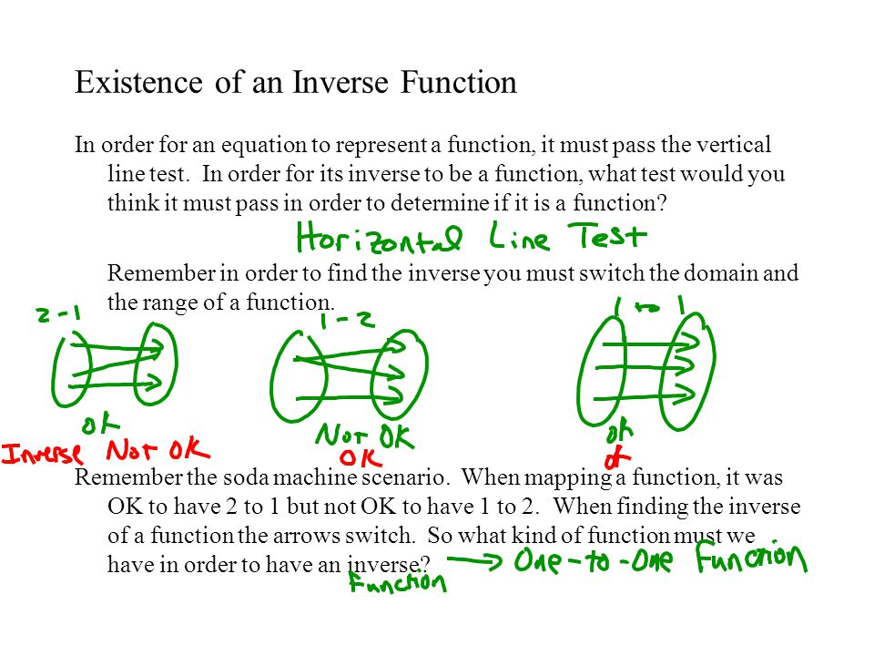 Example 6: Is the function one-to-one?