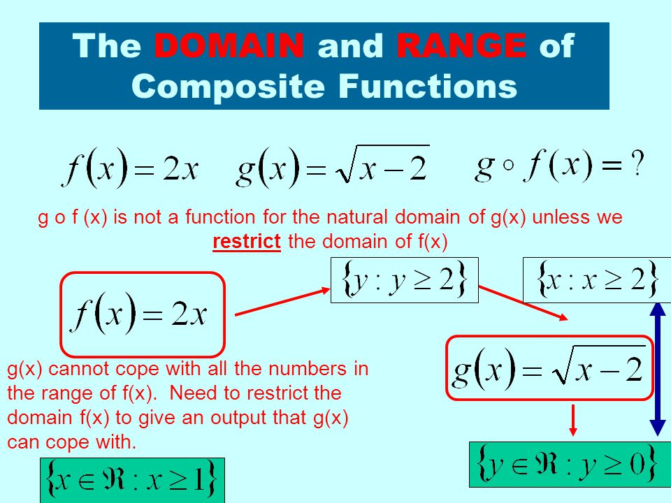 The DOMAIN and RANGE of Composite Functions We could first look at the natural domain and range of f(x) and g(x).