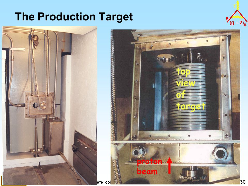 (g – 2)  B. Lee Roberts e + e - collisions  to  : Novosibirsk 1 March 2006 - p. 13/30 The Production Target proton beam top view of target