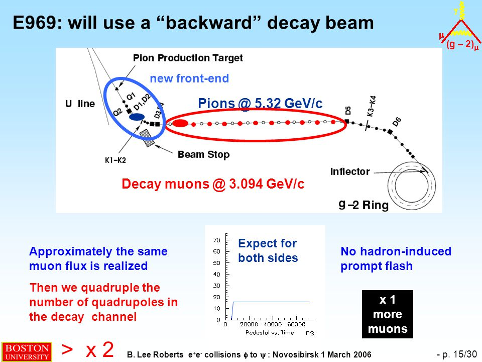 "(g – 2)  B. Lee Roberts e + e - collisions  to  : Novosibirsk 1 March 2006 - p. 15/30 E969: will use a ""backward"" decay beam Pions @ 5.32 GeV/c No"