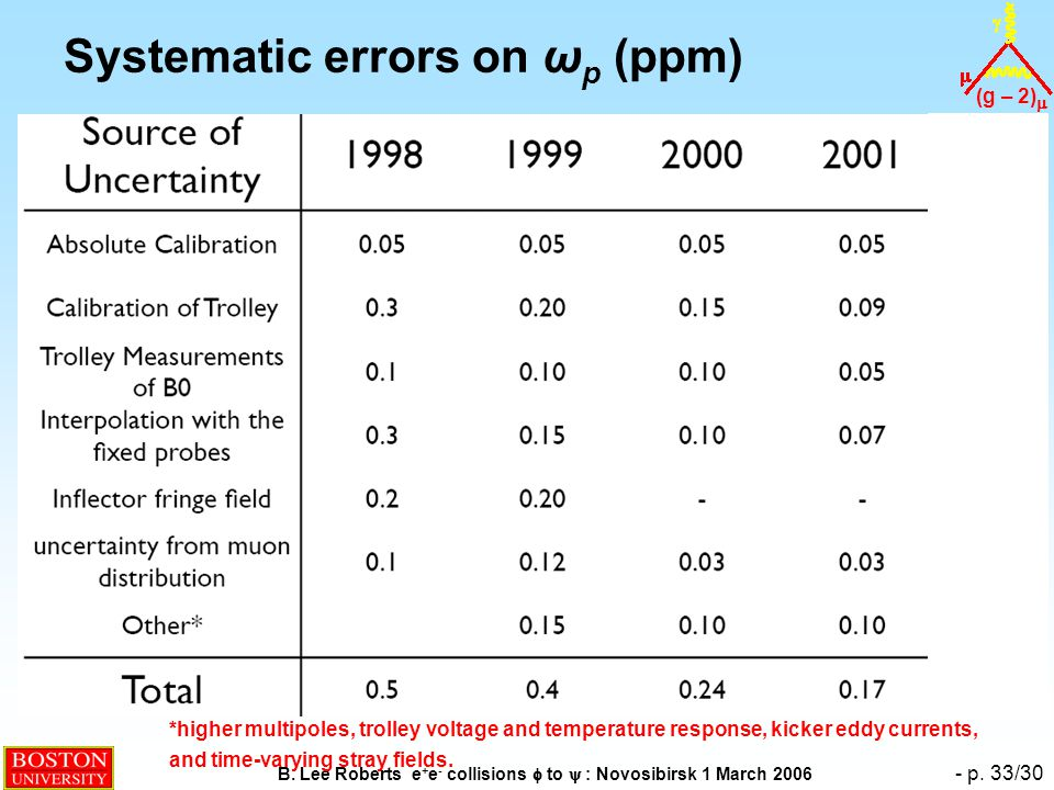 (g – 2)  B. Lee Roberts e + e - collisions  to  : Novosibirsk 1 March 2006 - p. 33/30 Systematic errors on ω p (ppm) *higher multipoles, trolley vo