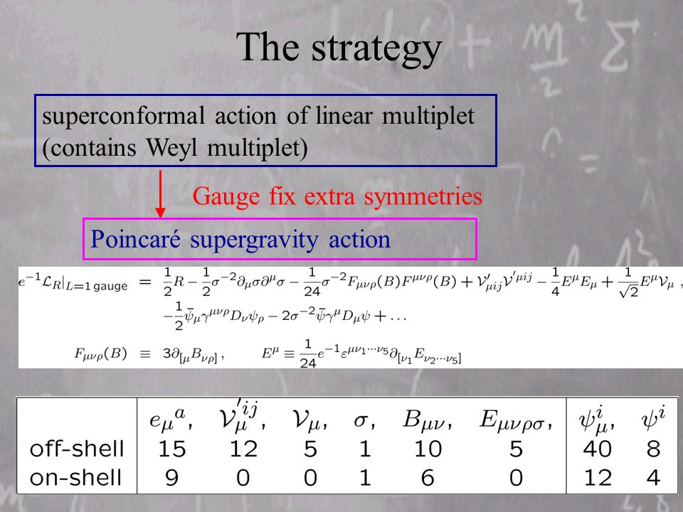 The strategy superconformal action of linear multiplet (contains Weyl multiplet) Gauge fix extra symmetries Poincaré supergravity action
