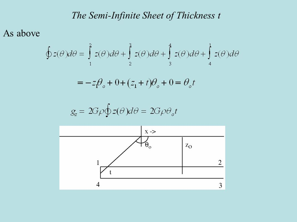The Semi-Infinite Sheet of Thickness t As above